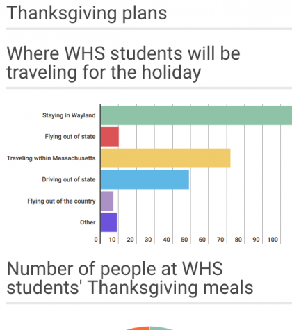 WHS students' Thanksgiving plans