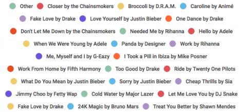 WHS' Favorite Songs