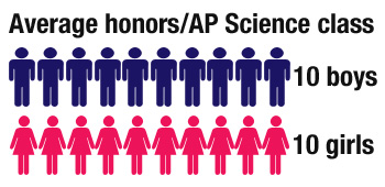 Gender gap appears in honors courses