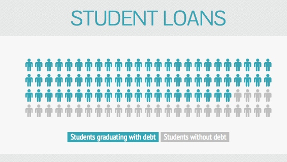 A look at student loans