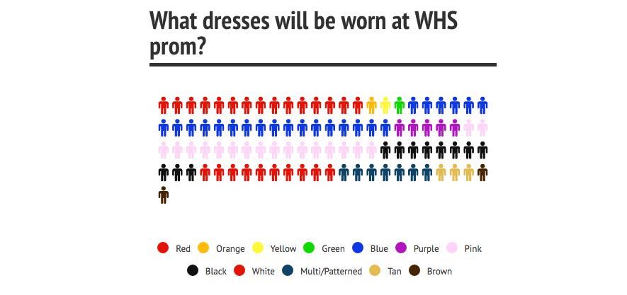 Colors and lengths of this years dresses