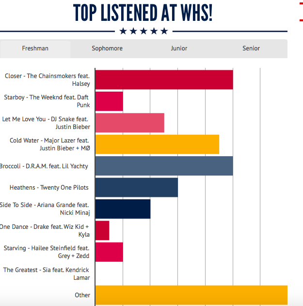 Top Songs at WHS