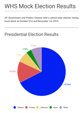 WHS mock election results