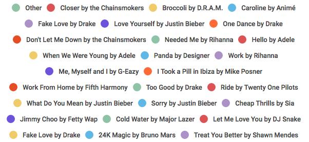 WHS Favorite Songs