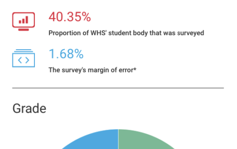 """Infographic: How WHS students feel about the cancellation of """"Cool Runnings"""""""