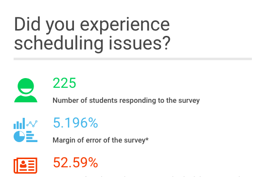 Infographic: Did students experience scheduling issues this year?