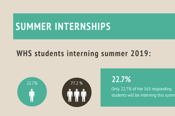 Some WHS students have decided to intern this summer for a variety of reasons.