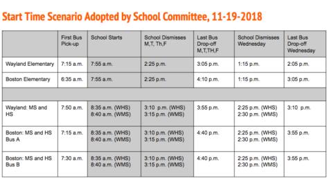 News Brief: Update on the school start times