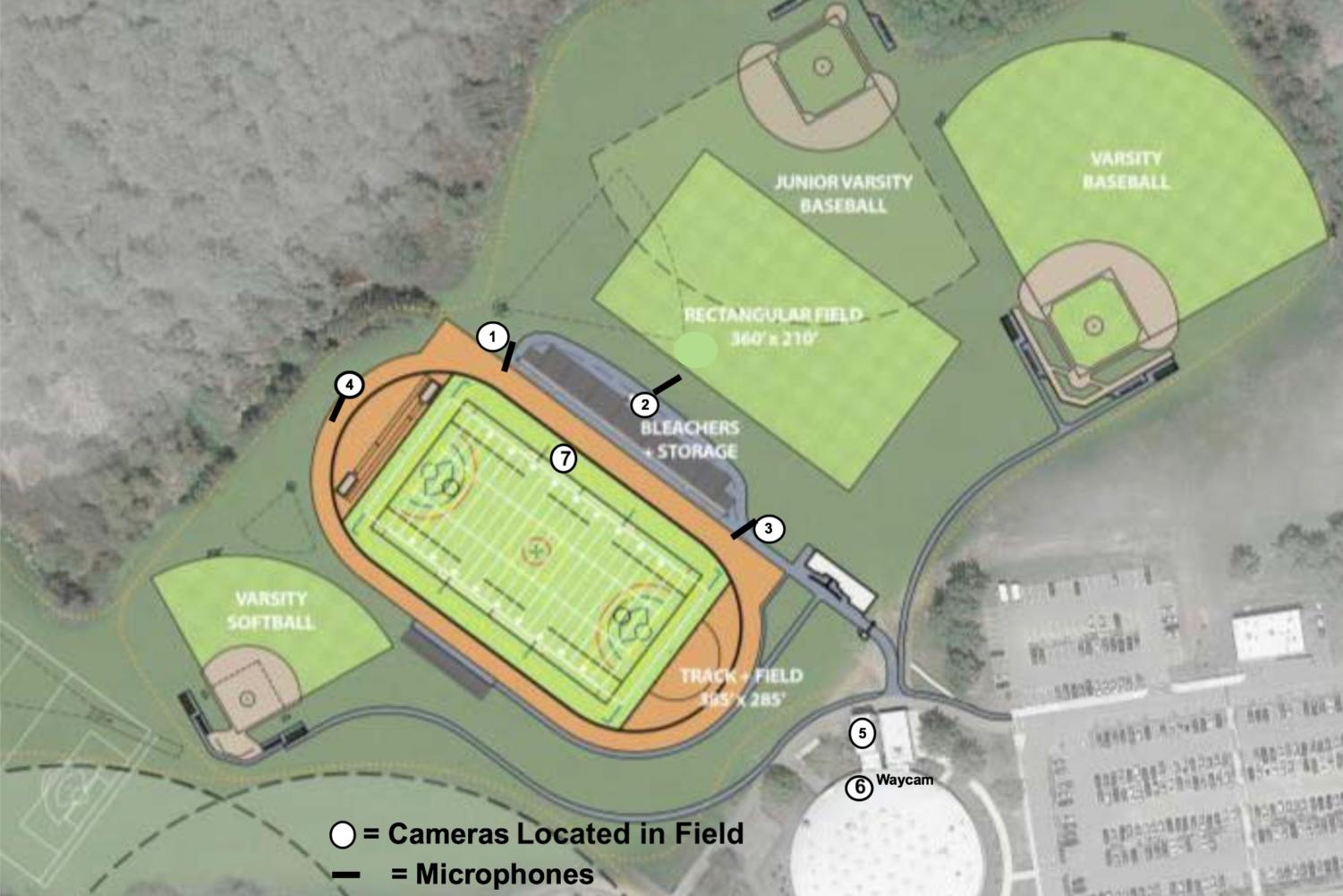 According to WayCAM studio director, script to screen and journalism broadcast teacher Jim Mullane, seven new cameras would be added to the field area with the new system. These cameras would have the capability to film all four sports fields.