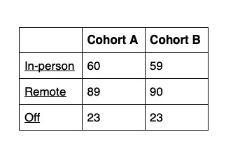The Wayland School Committee decided to have Cohort B attend school in-person on Monday, Dec. 21 and Tuesday, Dec. 22 in order to equalize the amount of days that each Cohort goes to school in-person. With this change, Cohort B will only miss one day in-person compared to Cohort A.