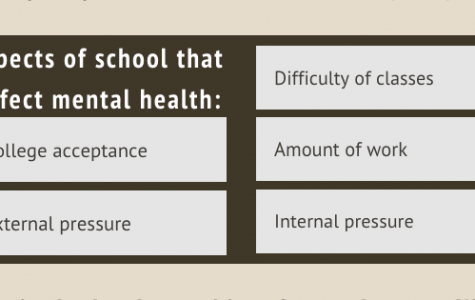 Infographic: Mental health data at WHS