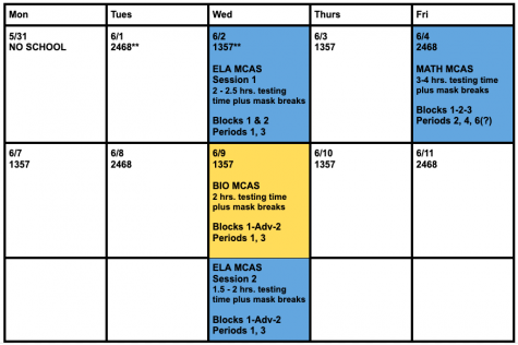 MCAS testing will be administered throughout the next two weeks at Wayland High School.