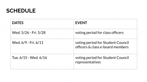 The class officer results are now finalized and students can see the results in their emails.